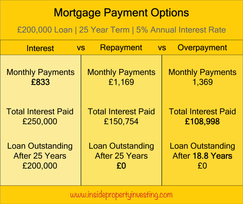 benefit of mortgage overpayments