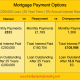 How much can you save by making overpayments on your mortgage?