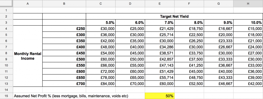 hmo price per bedroomroom calculator